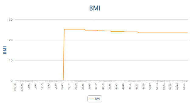 BMI - MyFitnessPal