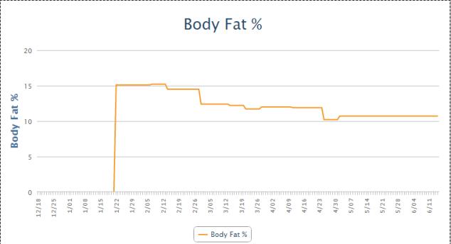 Body Fat - MyFitnessPal