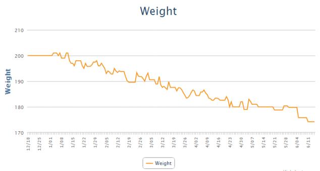 Weight - MyFitnessPal